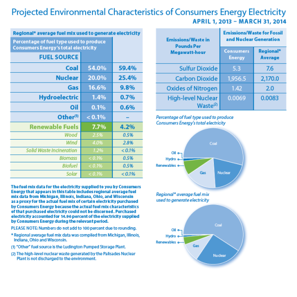 wind – Consumers Energy In Your Community