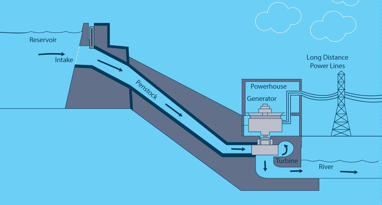 an inside look at consumers energy s hydroelectric generators